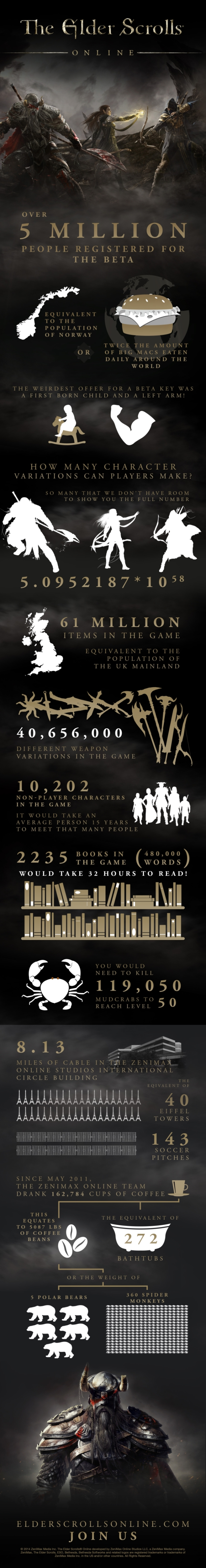 Exploring the Elder Scrolls Online - ESO Opening day infographic
